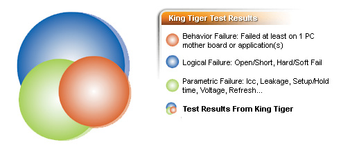 King Tiger Test Results