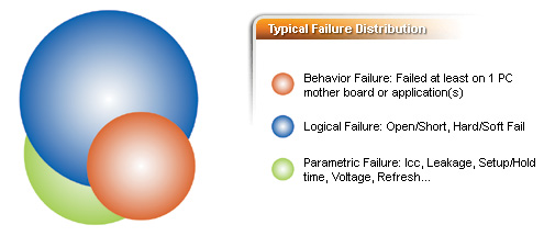 Typical Failure Distribution
