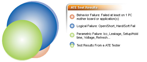 ATE Test Results